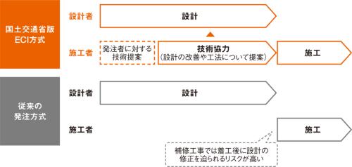 図1■ ECI方式では施工者が設計に助言できる