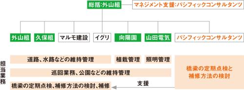 図2■ パシコンが全体のマネジメントを支援