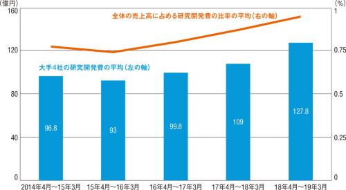 図1■ 大手4社の研究開発費は全体の売上高の1%に近づく