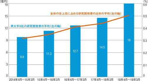 図2■ 準大手9社の研究開発費は5年で1.8倍に