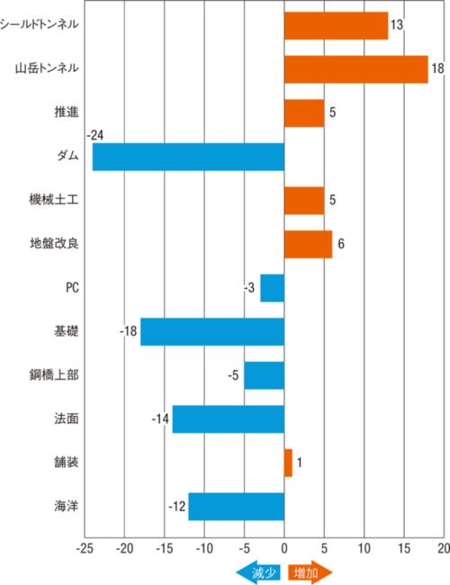 ■ 各工事分野の次期売上高の見通し