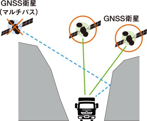 図1■ 余計な信号を除去
