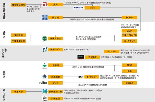 図1■ 重機の自動・自律運転技術の開発競争は激化<br>[重機の自動・自律運転を巡る業界地図]