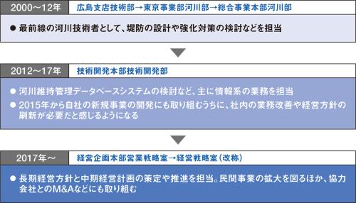 図2■ 河川設計の現場から経営の中枢へ