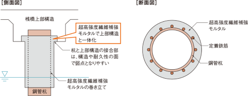 図1■ 桟橋鋼管杭の補強工法を開発