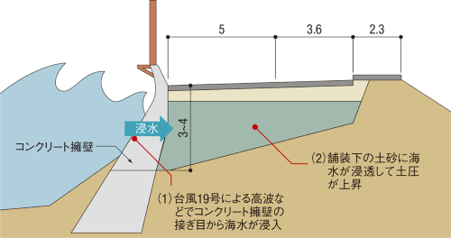 図1■ 海からの浸水が土砂流出をもたらす