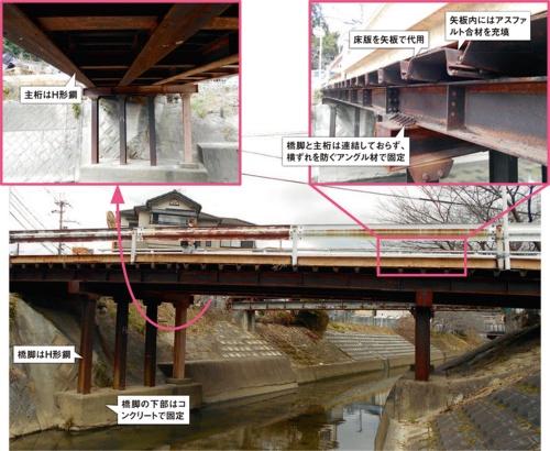 図1■ 一般的な橋とは異なる特徴を多く持つ