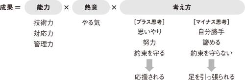 図1■ 成果に必要な3資質