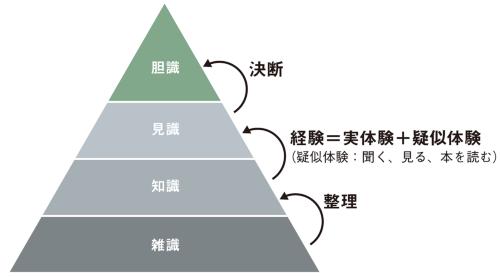 図2■ 知識を4段階に区分