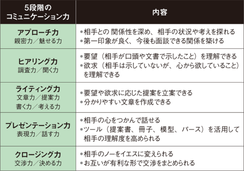 図3■ 5段階のコミュニケーション力