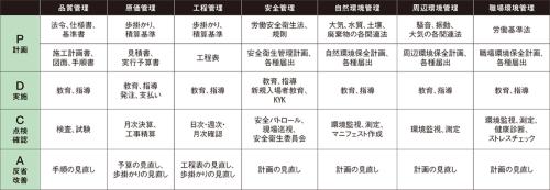 図4■ 業務フローごとのPDCA