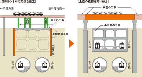 図1■ 上空と地下を電車が通る中でトンネルを掘削