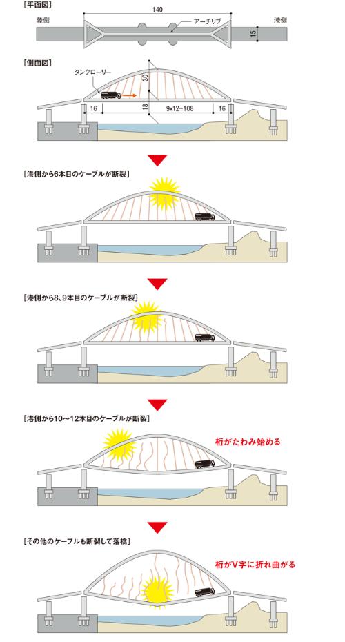図2■ アーチリブ付近のケーブル上端部から破断