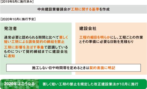 図1■ 建設会社が工程の細目を明らかにして見積もり