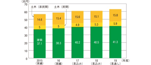 図1■ 建設投資は増加を続ける