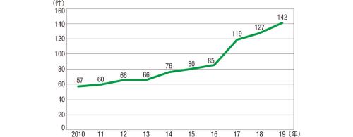 図2■ 建設業におけるM&Aの件数は右肩上がりで推移