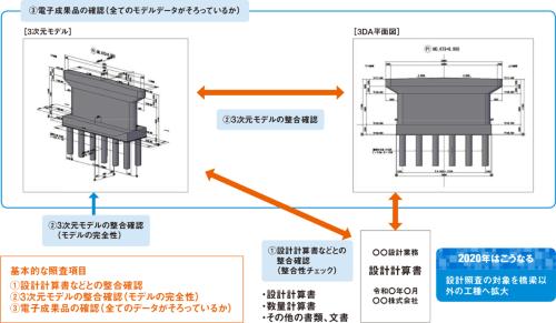 図1■ 3次元モデルの設計照査は3段階でチェック