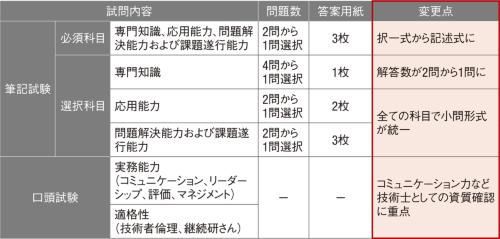 図1■ 2019年度に試験制度が変わった