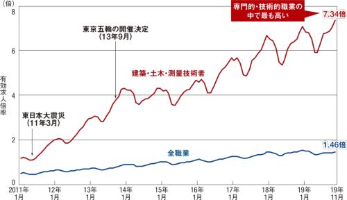 図1■ 有効求人倍率の上昇はいまだ止まらず