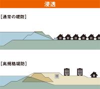 水が浸透しても堤防の幅が広いので、内部の侵食による決壊を防ぎやすい