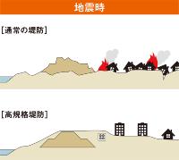 必要に応じて地盤改良を施すので、地震時の液状化による堤防の大きな損傷を防げる