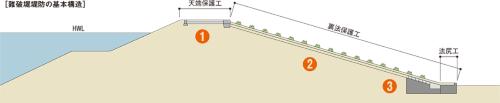 図2■ たった2年で消えた難破堤堤防