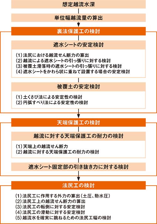 図4■ 3つのポイントを照査で確認
