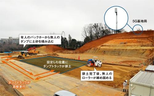 写真2■ 大成建設が稲城市の造成現場で実施している5Gの実証実験の様子。操作室などから指示を出すと、無人の重機が自動で動いて単純作業をこなす(写真:日経コンストラクション)