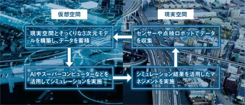 図2■ 仮想空間でのシミュレーション結果を道路のマネジメントに生かす