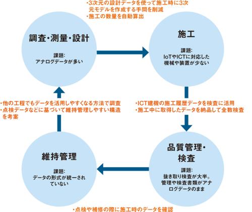図1■ 3次元データを一気通貫で管理して全体最適を目指す
