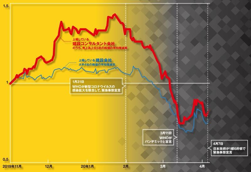 清水 建設 の 株価