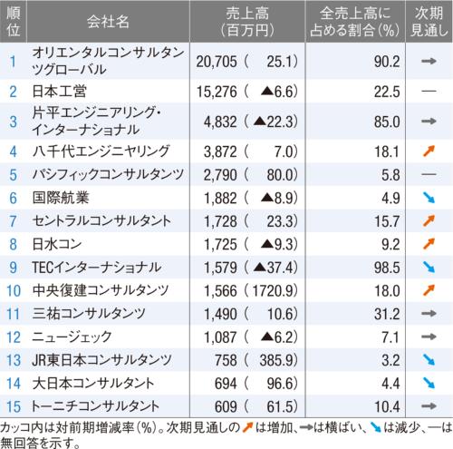 図1■ ODA業務の売上高ランキング