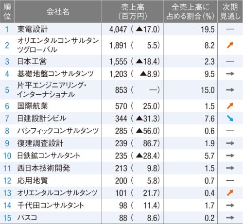 図2■ ODA以外の業務の売上高ランキング