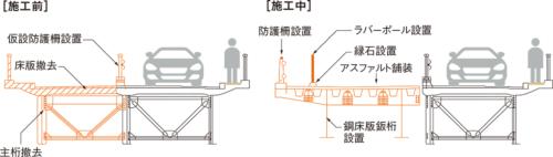 図1■ 片側を供用しながら施工