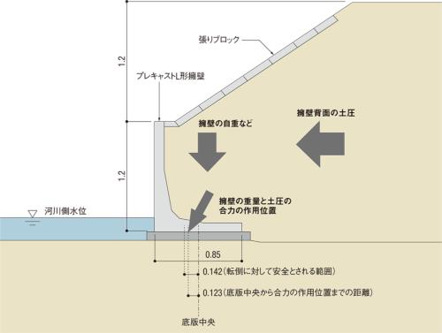 図1■ 土圧と自重で安定計算