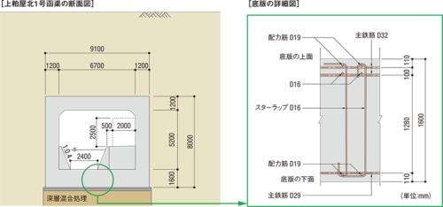 図1■ 底版の芯かぶりは11cmを確保