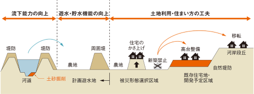 図2■ 川の水を横に広げて被害を防ぐ