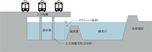図4■ 車両基地の地下を遊水地として利用