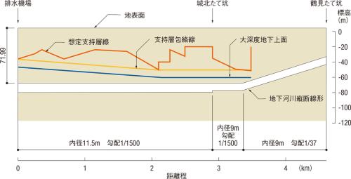 図2■ 支持層線から縦断線形を決定