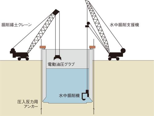 図3■ 水中掘削機で外周を掘る