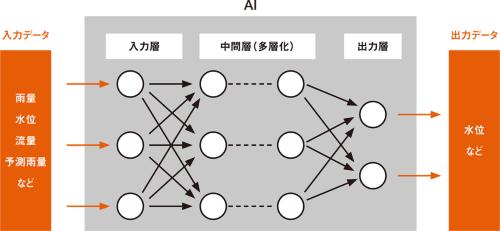 図1■ データ同士の関連をAIが「学習」