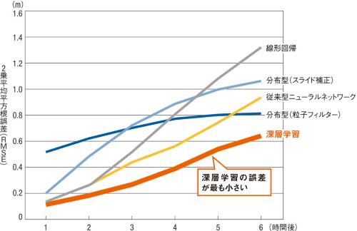 図3■ 5つの手法で予測精度を比較