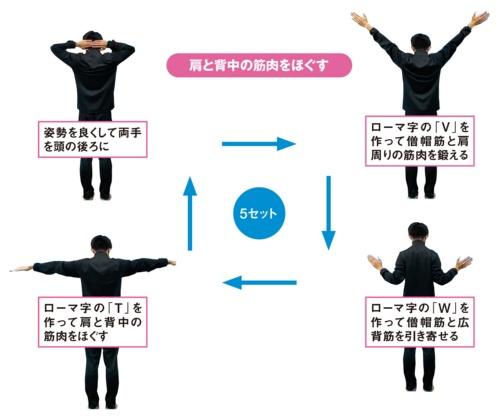 図2■ 腕でローマ字を作る運動で広範囲の筋肉を刺激