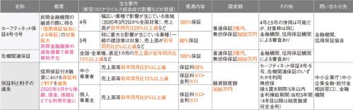 図1■ 民間の機関が用意する融資
