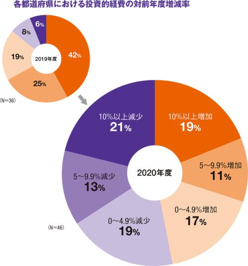 図1■ インフラ整備などの予算は減少傾向に