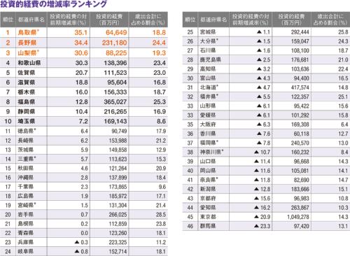 図2■ 東日本台風で被災した長野県が大幅増