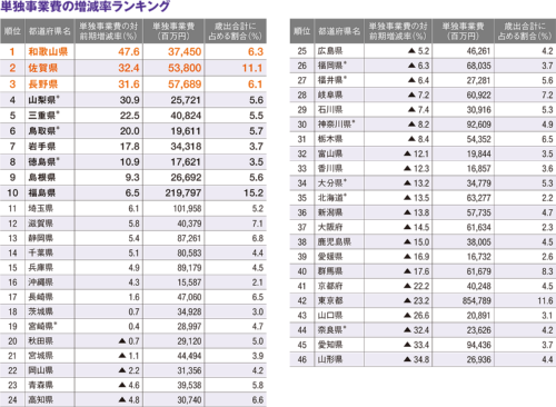 図3■ 19県が対前期で増加