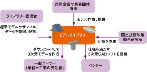 図3■ パラメトリックモデルのデータベースを作る