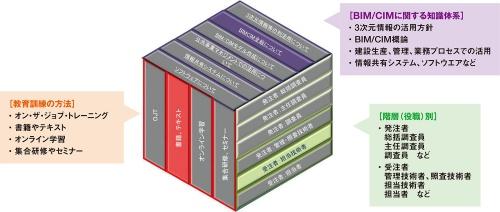 図2■ BIM/CIM教育のカリキュラムを作る