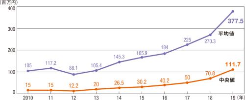 図1■ スタートアップの資金調達は19年までは急伸